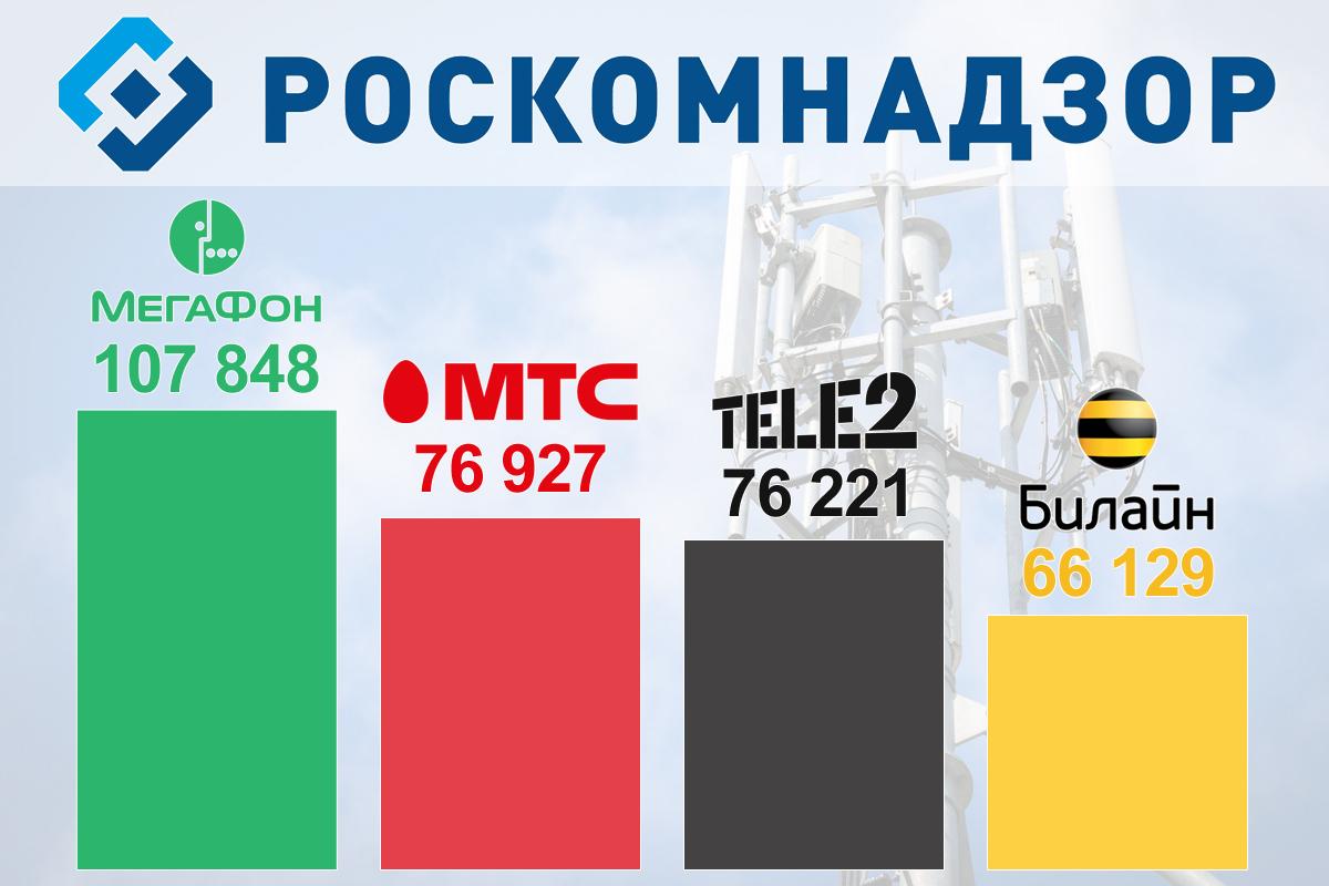 Роскомнадзор подсчитал количество базовых станций сотовых операторов
